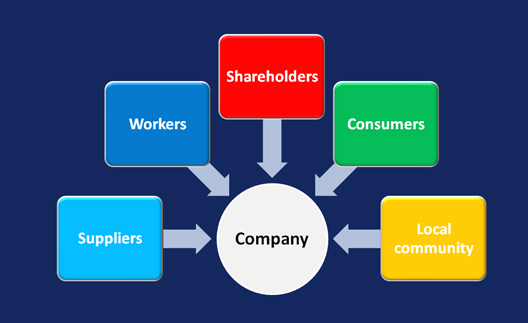 use the stakeholder model of business Some of the most popular classification models are as follows how do you classify this stakeholder in the stakeholder map what strategy do you use to manage this.